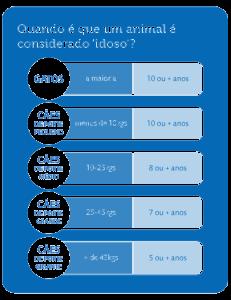 tabela_envelhecimento